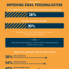 Are you on the pulse when it comes to Email Marketing?