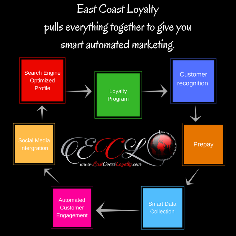Marketing with ecl